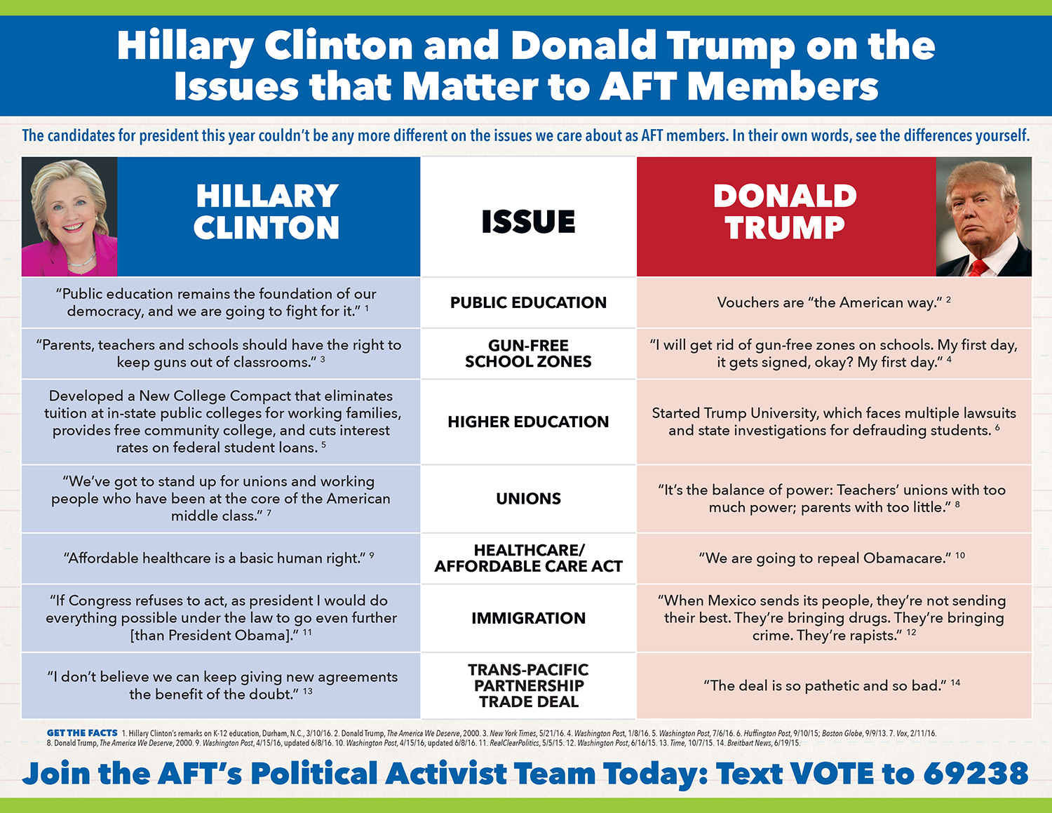 aft-trump-clinton-comparison-med